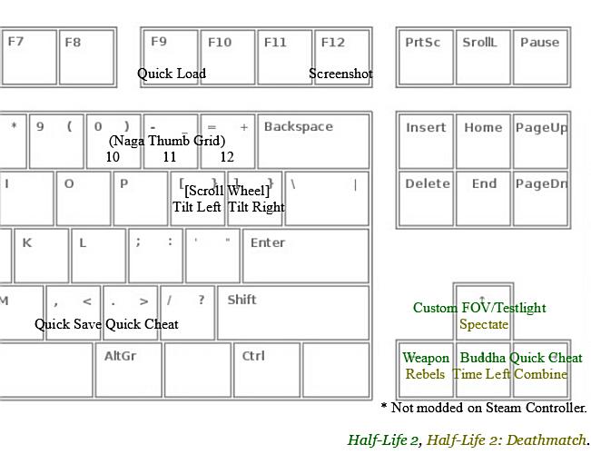 Keyboard Setup – FPS – Right Side